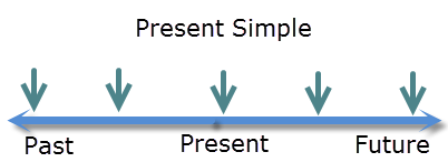 diagram of the present simple 1