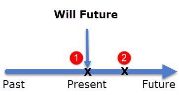 Diagram of Will Future